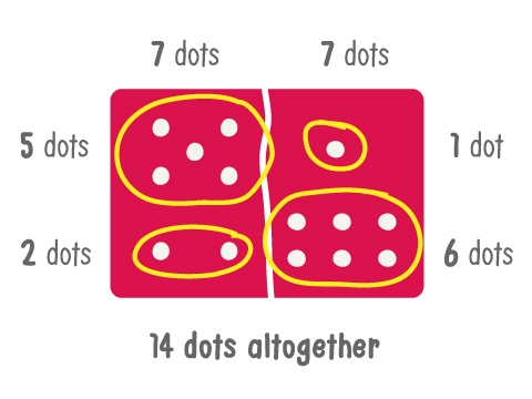 Seven dots can be five plus two or one plus six